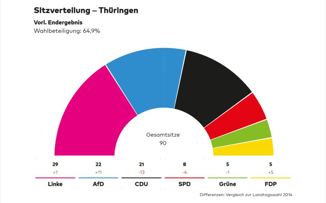 Landtagswahl in Thüringen: Ein Ruf zur Umkehr
