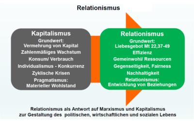 Das Wirtschaftssystem stützen oder reformieren?